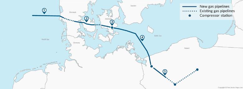 Gasleiding in de Baltische zee